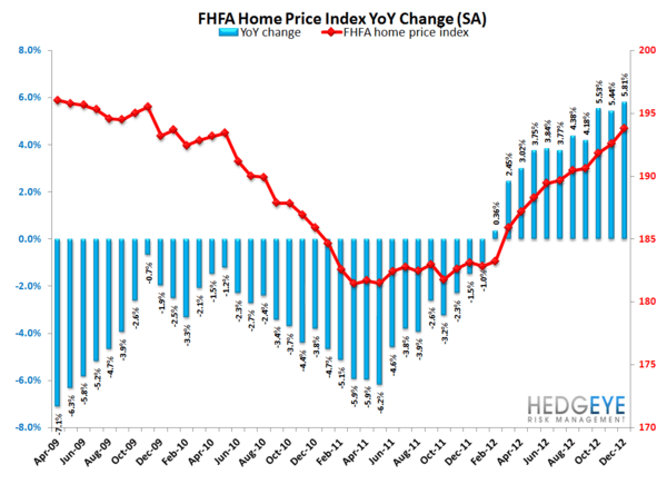 #Growthstabilizing Continues to Confirm: Housing & Confidence Data Both Accelerate - fhfa 1