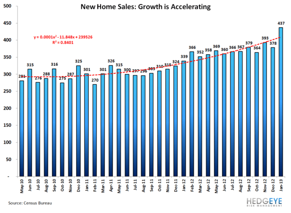 #Growthstabilizing Continues to Confirm: Housing & Confidence Data Both Accelerate - nhs 1