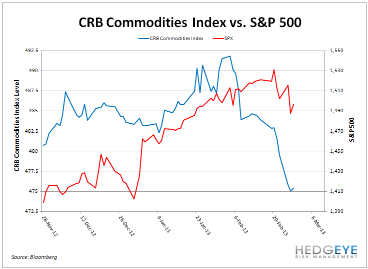 Have Stocks Conquered Commodities? - CRB SPX