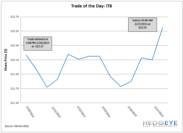 TRADE OF THE DAY: ITB - image001