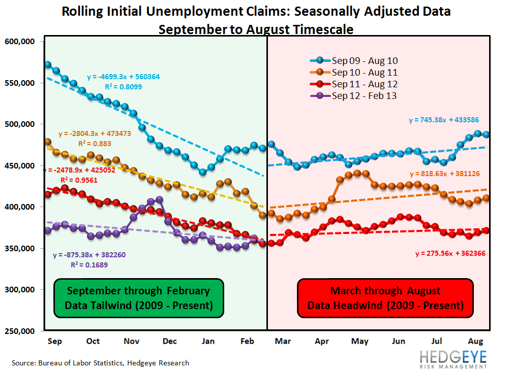 INITIAL CLAIMS - TAILWINDS ARE PEAKING, PREPARE FOR THE TURN - 1