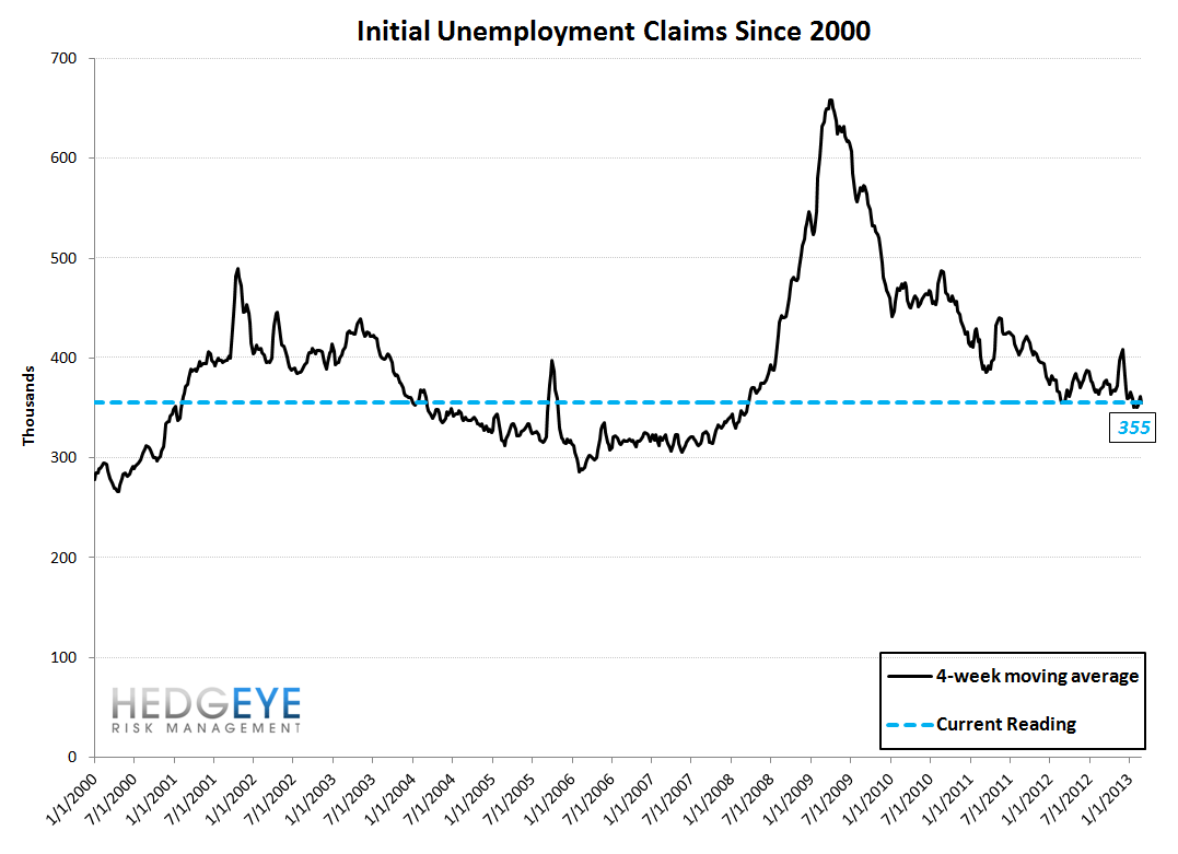 INITIAL CLAIMS - TAILWINDS ARE PEAKING, PREPARE FOR THE TURN - 10