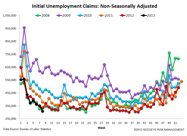 INITIAL CLAIMS - TAILWINDS ARE PEAKING, PREPARE FOR THE TURN - 5