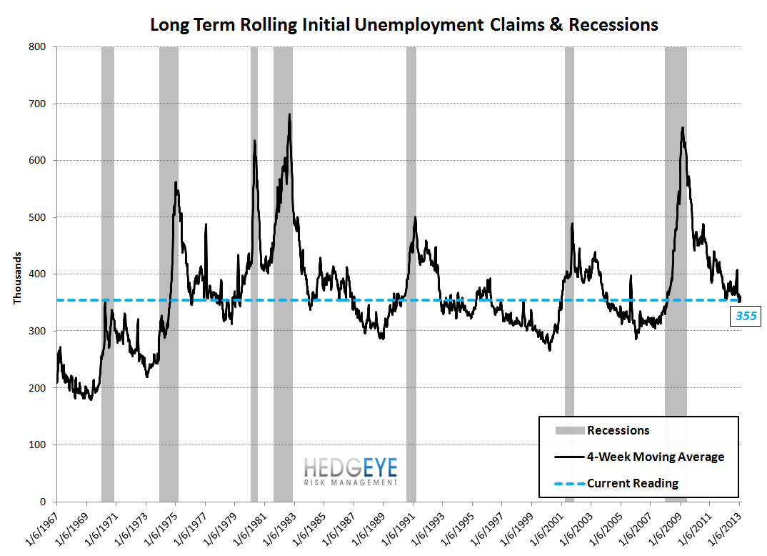 INITIAL CLAIMS - TAILWINDS ARE PEAKING, PREPARE FOR THE TURN - 9