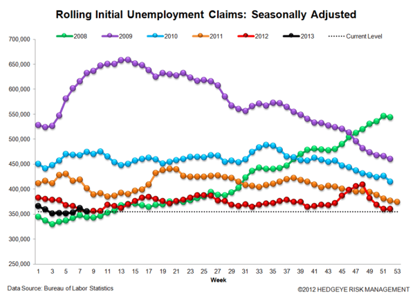 Jobless Claims: The Turning Point - 3 normal