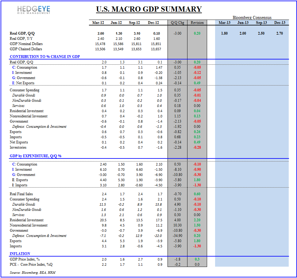 Initial Claims & GDP:  Preparing for the Turn - GDP Revision Summary