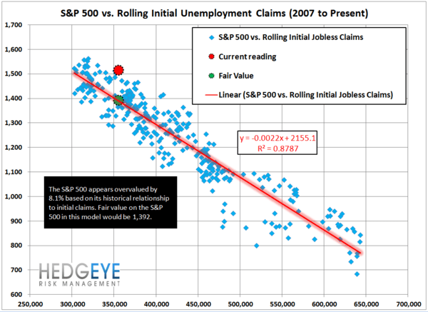 Initial Claims & GDP:  Preparing for the Turn - JS 4