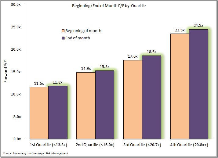 A Look Back at the Month in Consumer Staples - Beginning End of Month PE by Quartile
