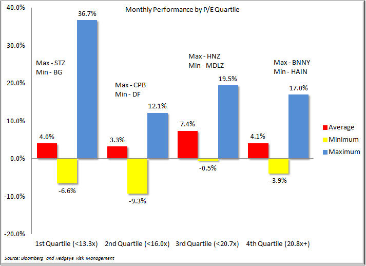 A Look Back at the Month in Consumer Staples - Monthly PE by Quartile