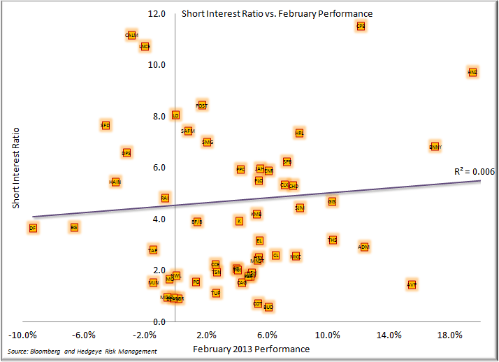 A Look Back at the Month in Consumer Staples - Short Interest February