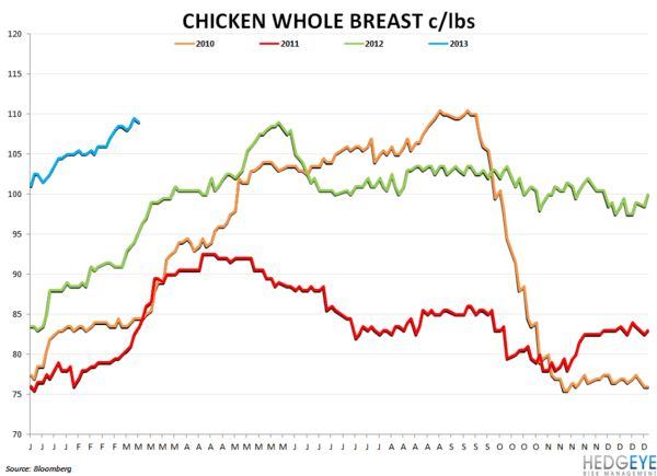 Company Commodity Commentary - chicken whole breast