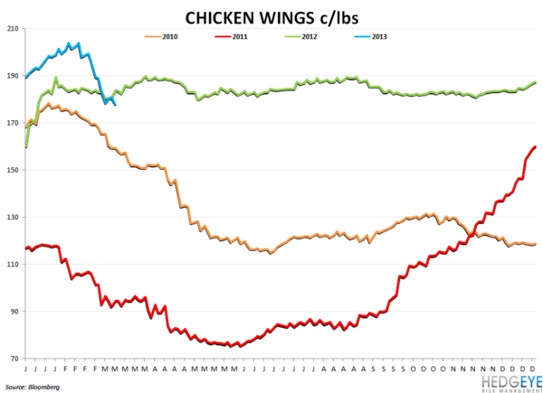 Company Commodity Commentary - chicken wings