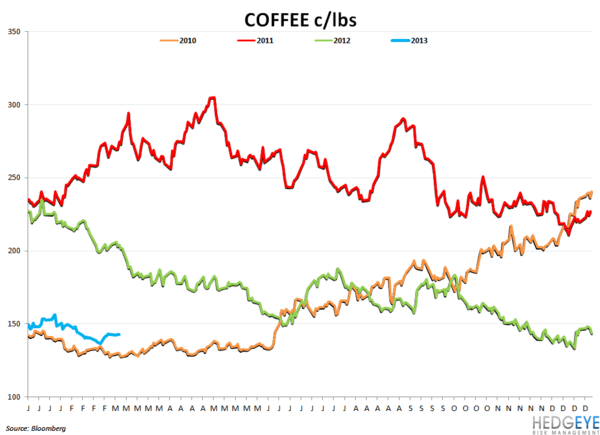 Company Commodity Commentary - coffe