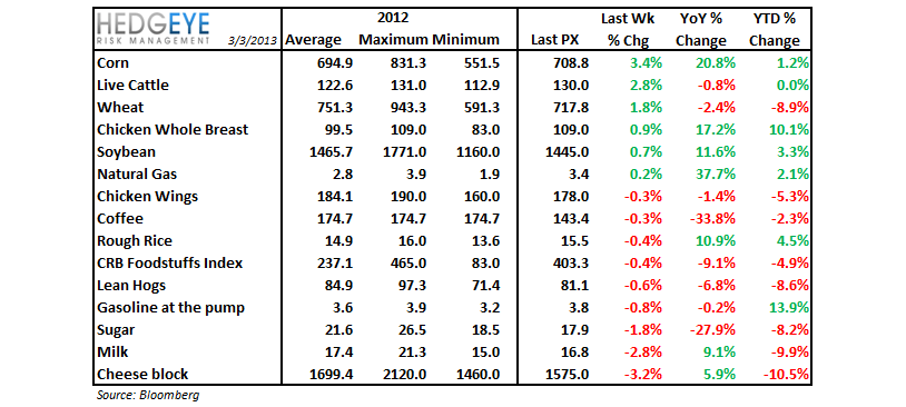Company Commodity Commentary - commod table
