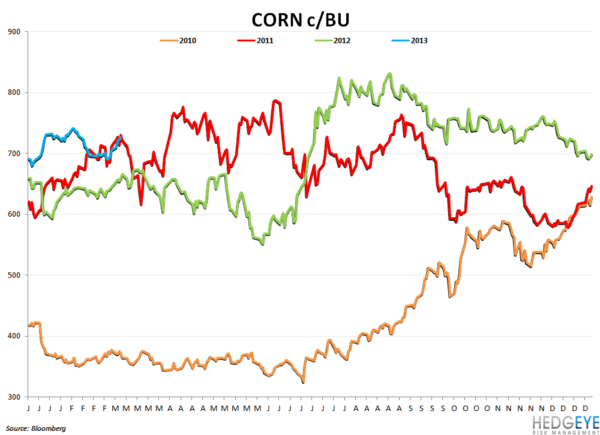 Company Commodity Commentary - corn