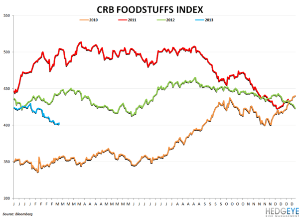 Company Commodity Commentary - crb foodstuff