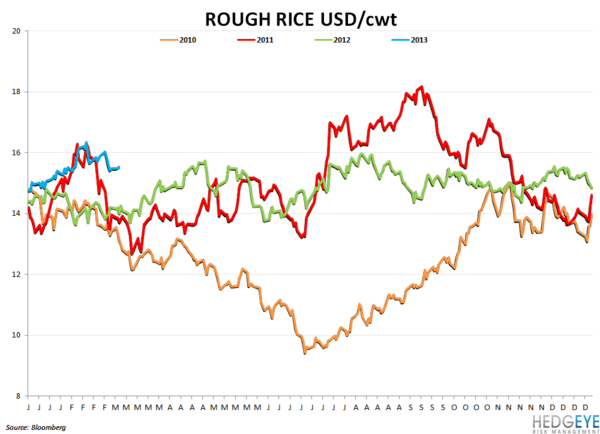Company Commodity Commentary - rough rice