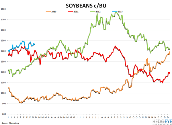 Company Commodity Commentary - soybeans