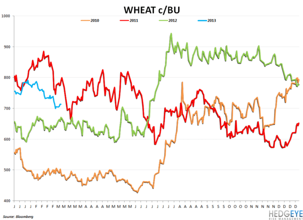 Company Commodity Commentary - wheat
