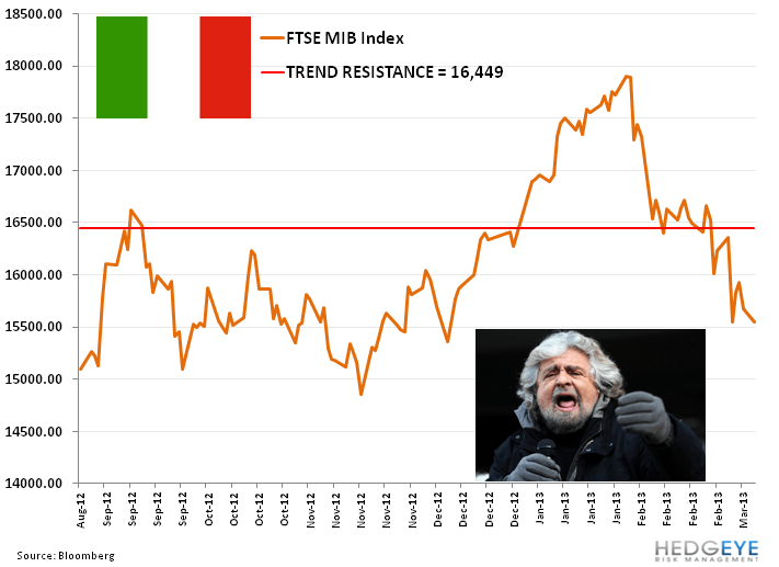 Italy's Grillo Talks Down The Euro   - y. mib