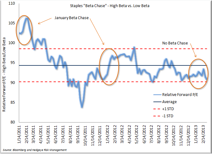 A Look Back at the Month in Consumer Staples - Beta Chase 3.3.13