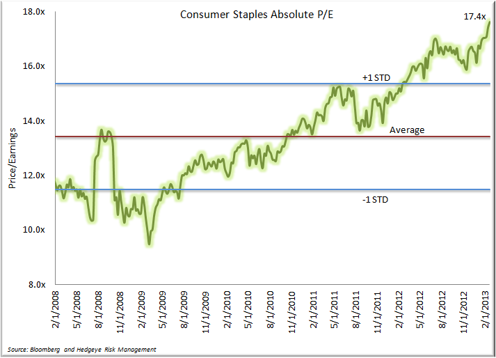 A Look Back at the Month in Consumer Staples - Staples Forward PE 3.3.13