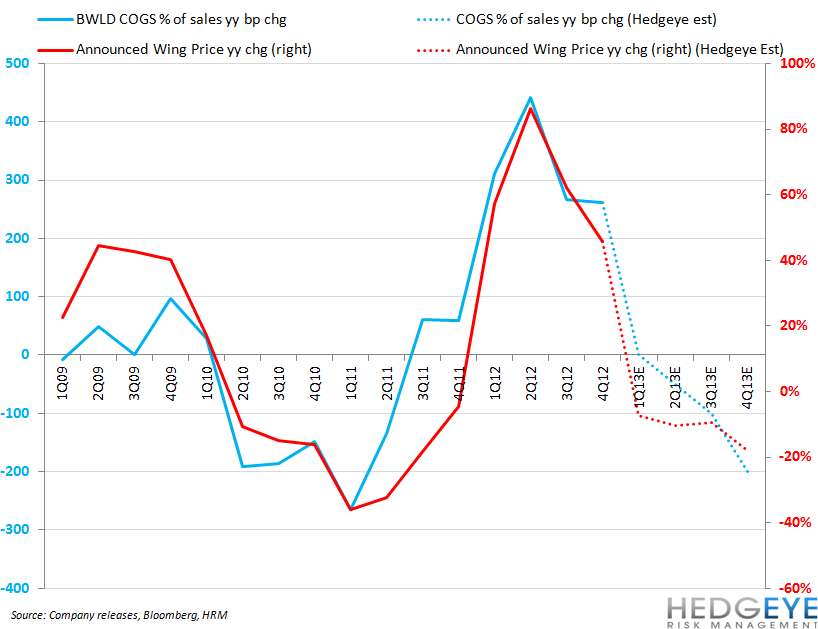 BWLD BECOMING A LESS ATTRACTIVE ON SHORT SIDE - bwld cogs vs wing prices1