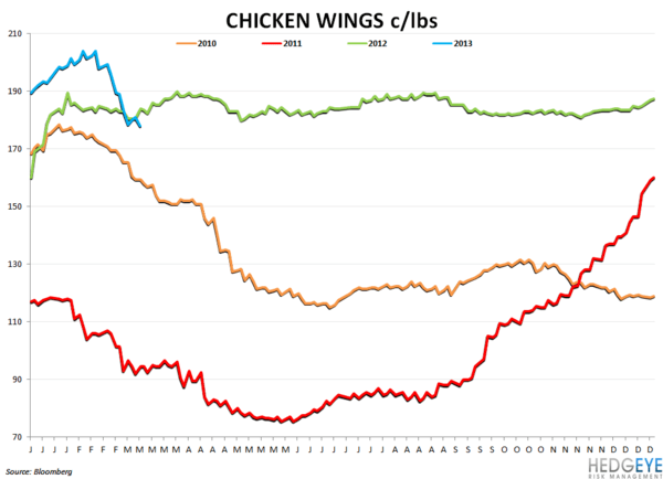 BWLD BECOMING A LESS ATTRACTIVE ON SHORT SIDE - chicken wings