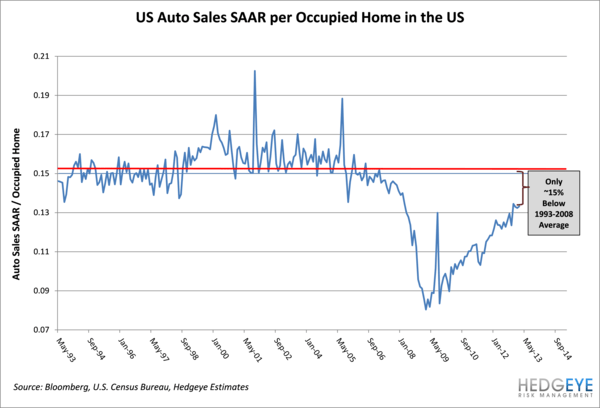 Auto Sales: The Housing Effect - r6 normal
