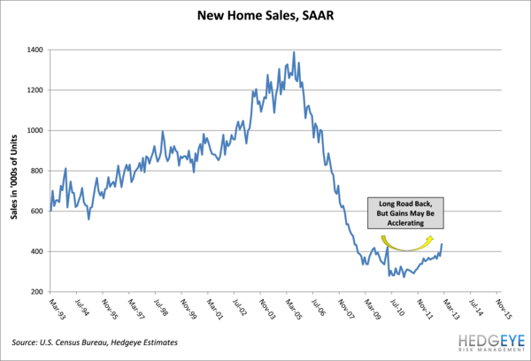 Auto Sales: The Housing Effect - r7 normal