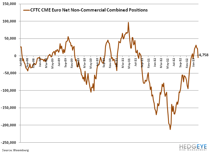 ECB on Hold, EUR Pressured - z. cftc