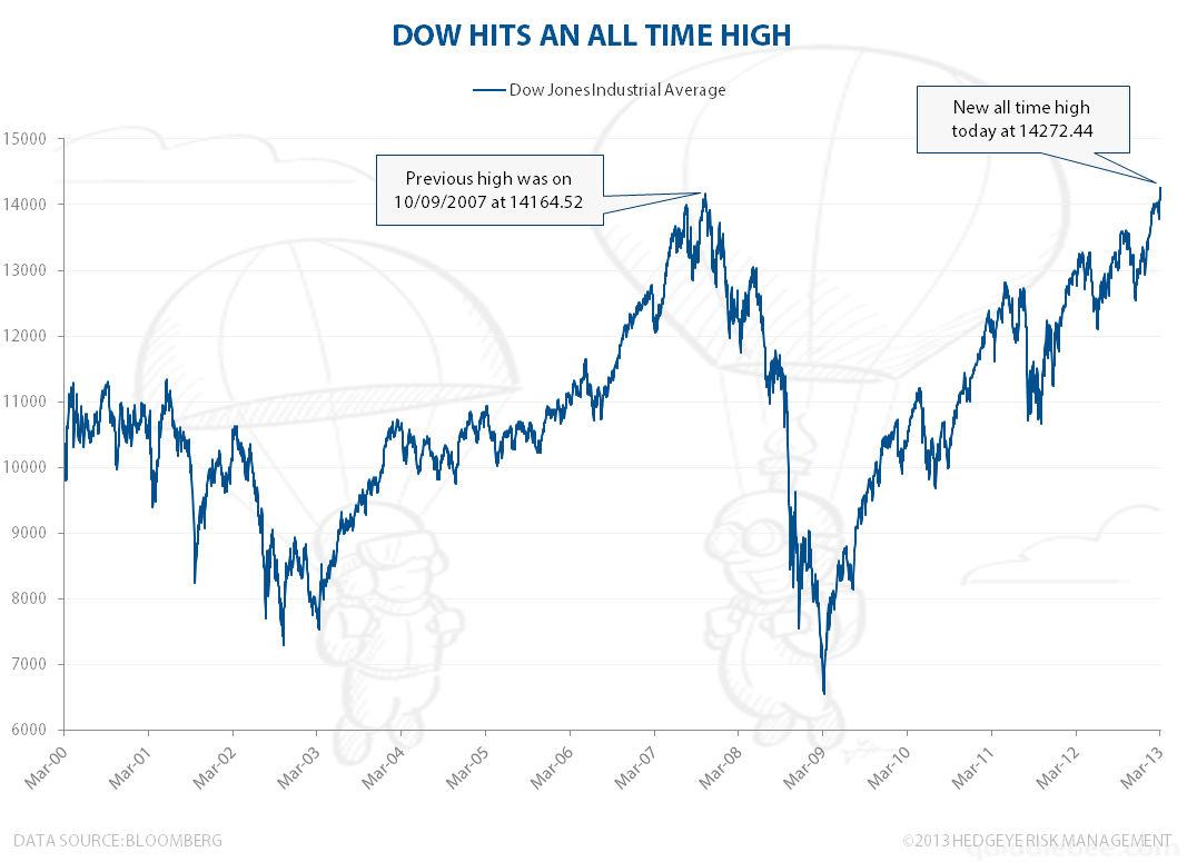 DJIA: All-Time High - dow