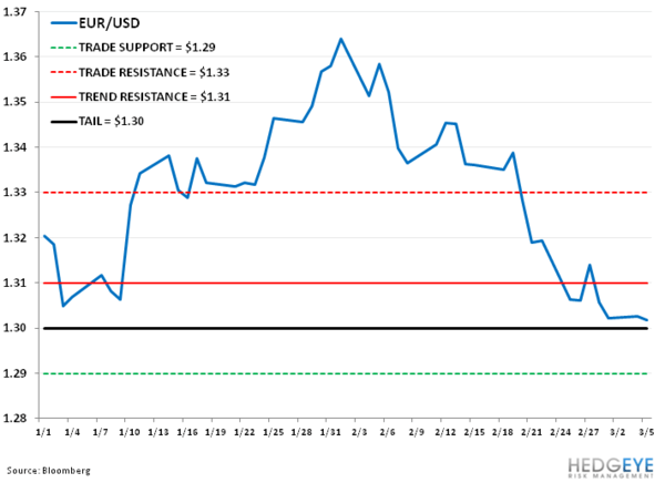 EURO: How Low Can You Go? - zz. eur usd