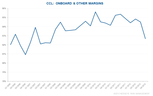 CHART DU JOUR: CCL ONBOARD & OTHER MARGINS - CCL12
