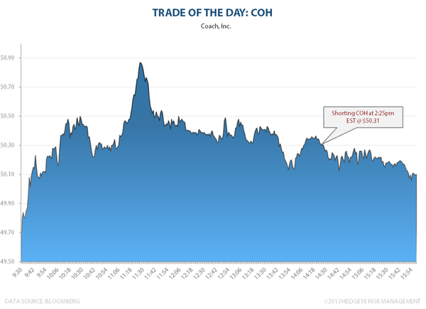 TRADE OF THE DAY:COH - COH