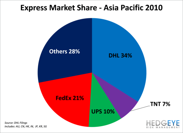 FDX:  Deutsche Post Shows FedEx Express Can Get There - h3