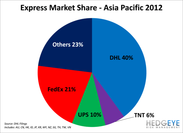 FDX:  Deutsche Post Shows FedEx Express Can Get There - h4