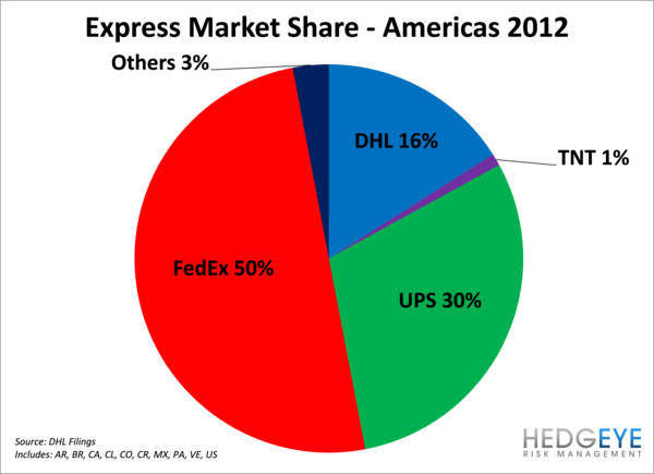 FDX:  Deutsche Post Shows FedEx Express Can Get There - h6