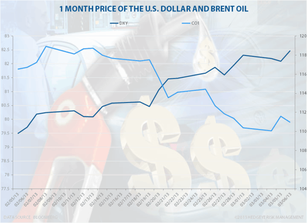 Oil Prices Head Lower - usdoil