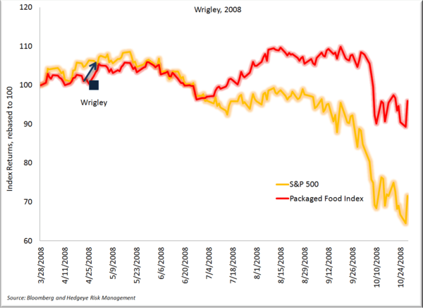 When Can We Short Food Stocks Again? - Wrigley