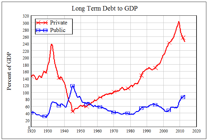 Steve Keen and Private Sector Debt - el chart