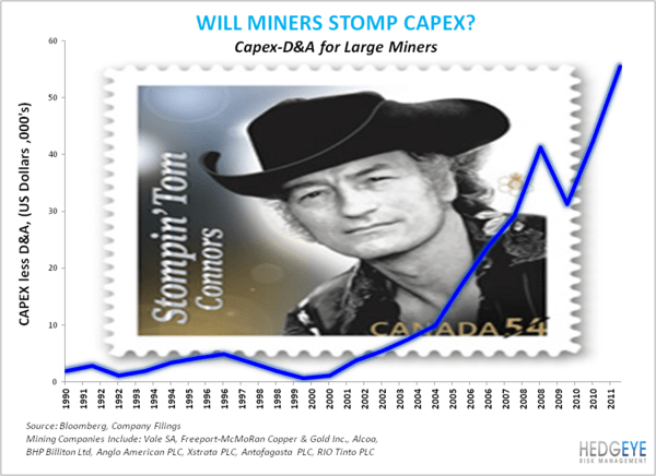 CHART OF THE DAY: Stomping Tom - Will MIners stomp capex