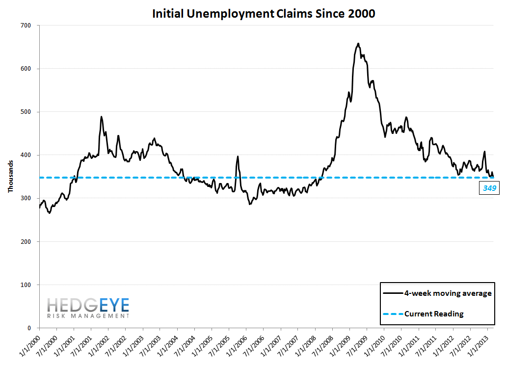 INITIAL CLAIMS - THE REAL LABOR MARKET SHOWS ACCELERATING IMPROVEMENT - 10