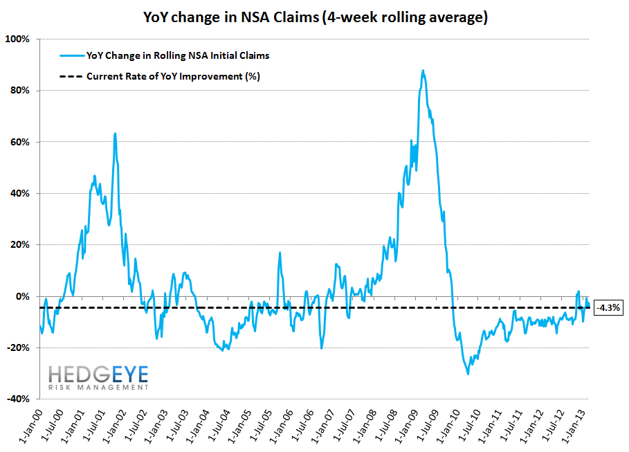INITIAL CLAIMS - THE REAL LABOR MARKET SHOWS ACCELERATING IMPROVEMENT - 11