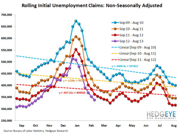 INITIAL CLAIMS - THE REAL LABOR MARKET SHOWS ACCELERATING IMPROVEMENT - 12