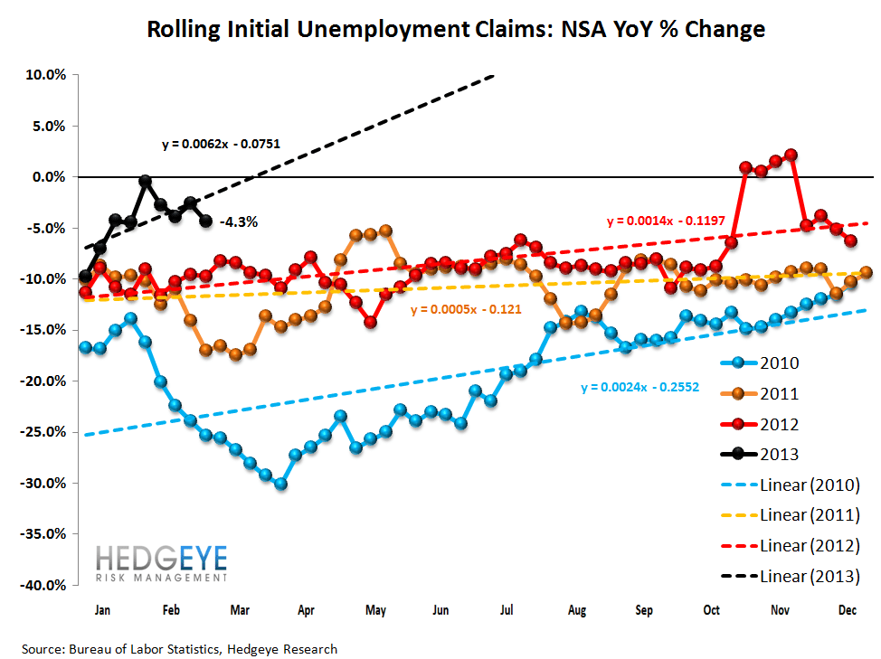 INITIAL CLAIMS - THE REAL LABOR MARKET SHOWS ACCELERATING IMPROVEMENT - 2