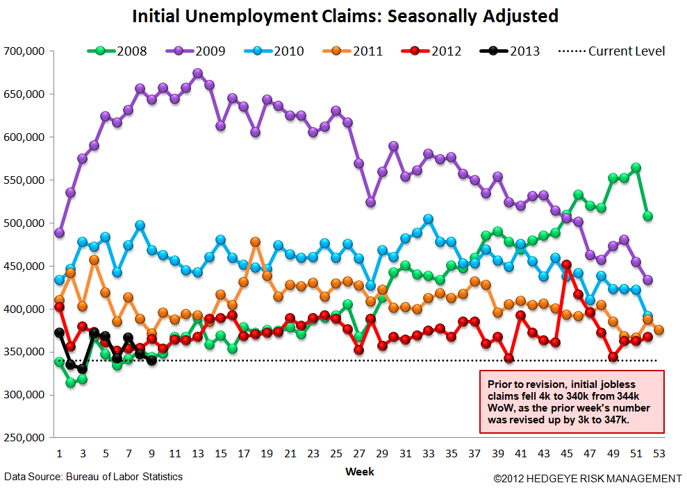 INITIAL CLAIMS - THE REAL LABOR MARKET SHOWS ACCELERATING IMPROVEMENT - 4