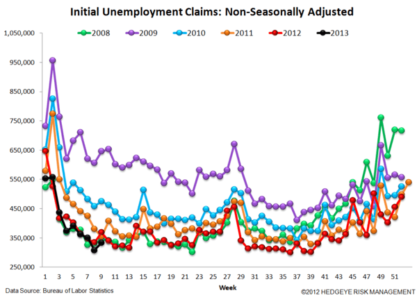 INITIAL CLAIMS - THE REAL LABOR MARKET SHOWS ACCELERATING IMPROVEMENT - 5