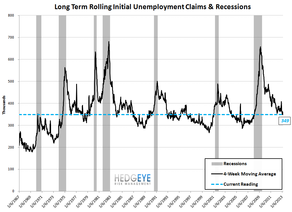 INITIAL CLAIMS - THE REAL LABOR MARKET SHOWS ACCELERATING IMPROVEMENT - 9
