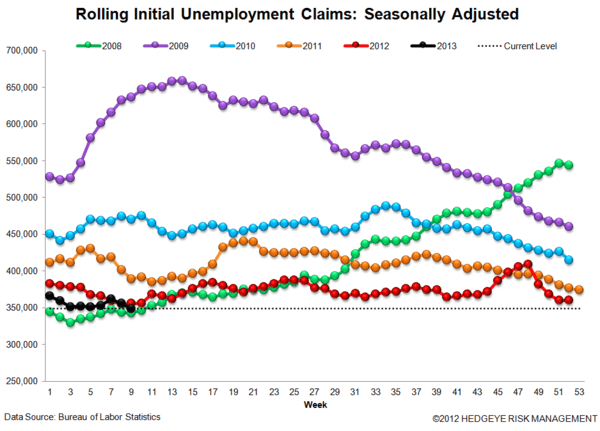 INITIAL CLAIMS: LABOR MARKET TRENDS ACCELERATING - JS 3